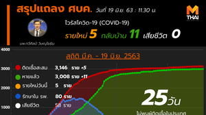 สรุปแถลงศบค. โควิด 19 ในไทย วันนี้ 19/06/2563 | 11.30 น.