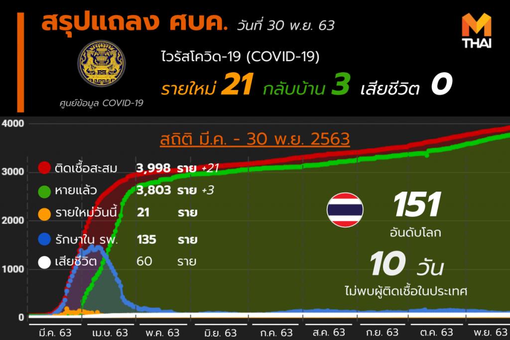 โควิด-19 ในไทย วันที่ 30 พ.ย. 63