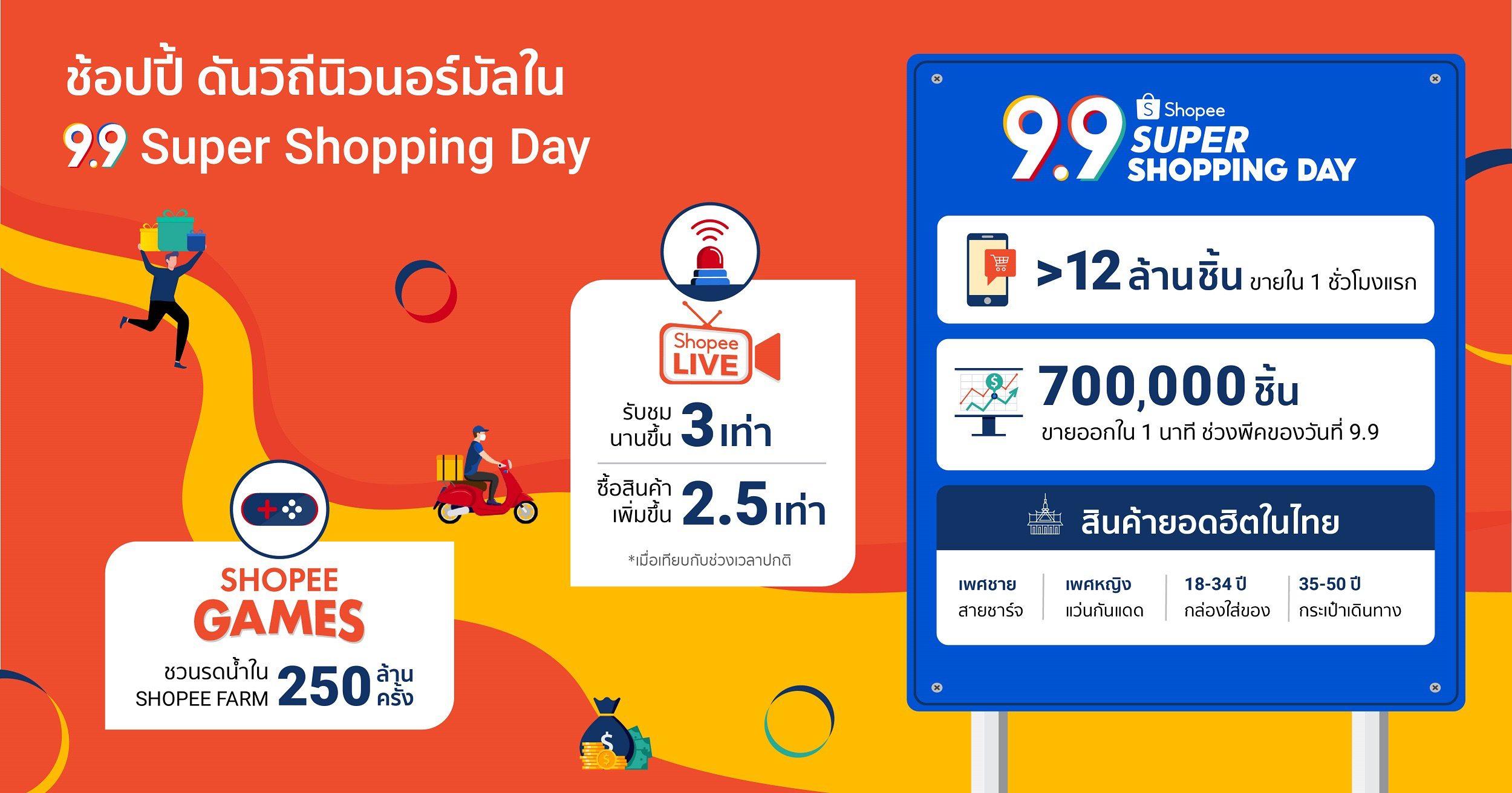 ช้อปปี้ โชว์ศักยภาพ ขับเคลื่อนเศรษฐกิจสู่วิถีนิวนอร์มัล ในมหกรรมช้อปแห่งชาติ Shopee 9.9 Super Shopping Day เผยใน 1 ชั่วโมงแรกของวันที่ 9 กันยายน มีสินค้าถูกขายออกถึง 12 ล้านชิ้น