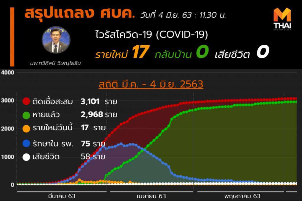 สรุปแถลงศบค. โควิด 19 ในไทย วันนี้ 04/06/2563 | 11.30 น.