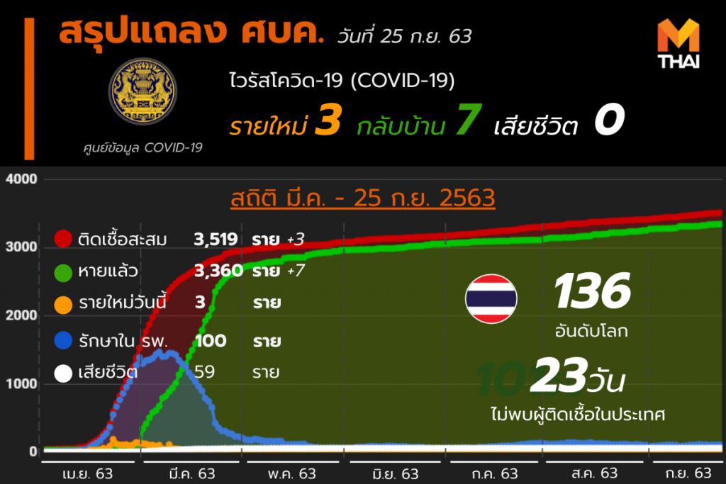 อัปเดต โควิด-19 ในไทย วันที่ 25 ก.ย. 63