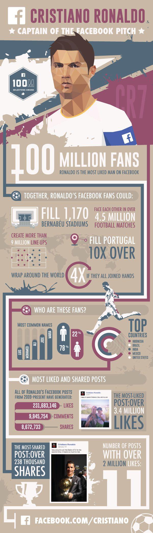 Ronaldo 100M likes  (1)