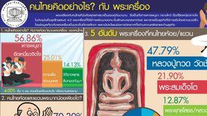 สวนดุสิตโพล เผยคนไทย 47.79% นิยมห้อยพระ 'หลวงปู่ทวด' วัดช้างไห้