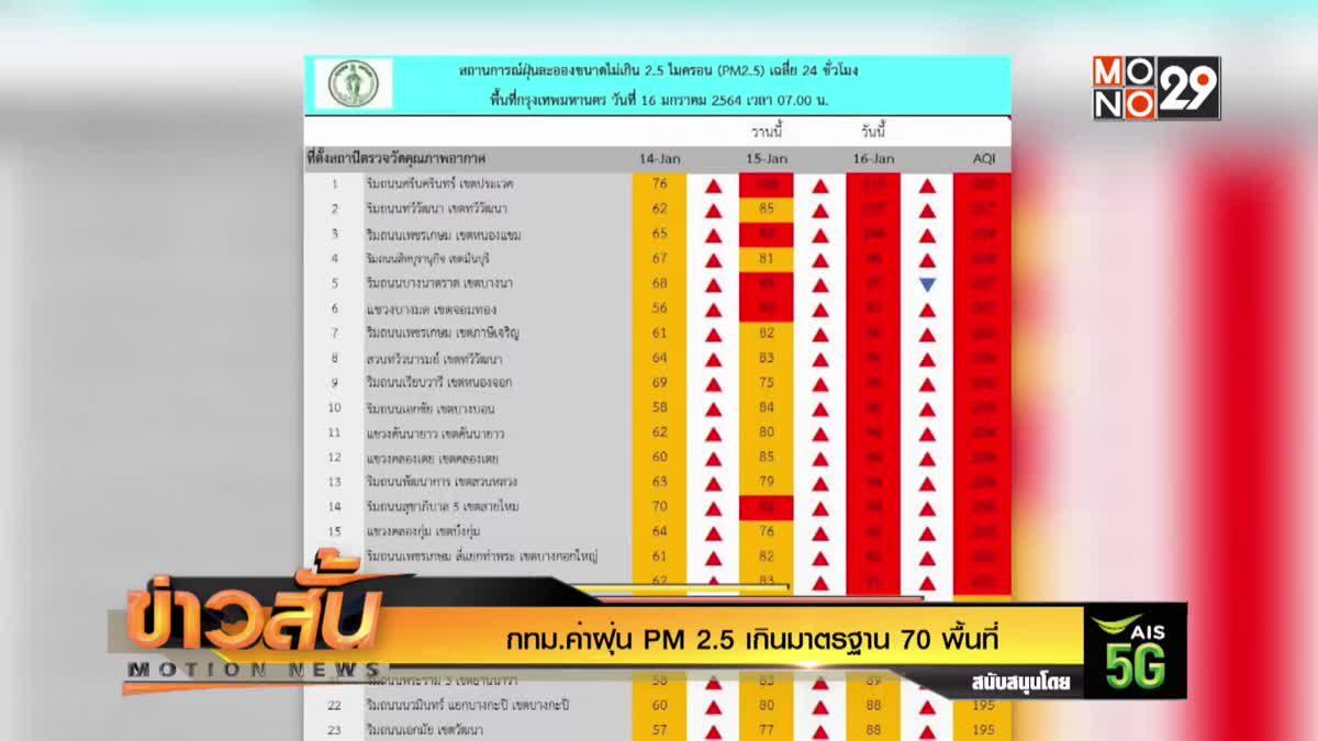 กทม.ค่าฝุ่น PM 2.5 เกินมาตรฐาน 70 พื้นที่