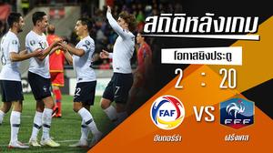 สถิติหลังเกม : อันดอร์ร่า vs ฝรั่งเศส !! (11 มิ.ย. 2562)