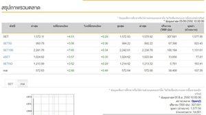 หุ้นไทย เปิดตลาดบวก 4.51 จุด คาดปัจจัยในประเทศหนุน