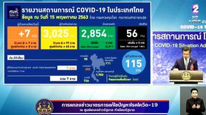สรุปแถลงศบค. โควิด 19 ในไทย วันนี้ 15/05/2563 | 11.30 น.