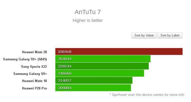 Huawei-Mate-20-AnTuTu