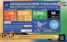ไทยพบผู้ติดเชื้อโควิด-19 เพิ่ม 5 ราย กลับจากต่างประเทศ