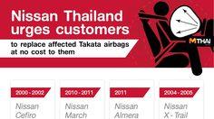 Nissan เชิญชวนนำรถเข้ามาตรวจสอบและทำการเปลี่ยนชุดถุงลมเสริมความปลอดภัยทาคาตะ