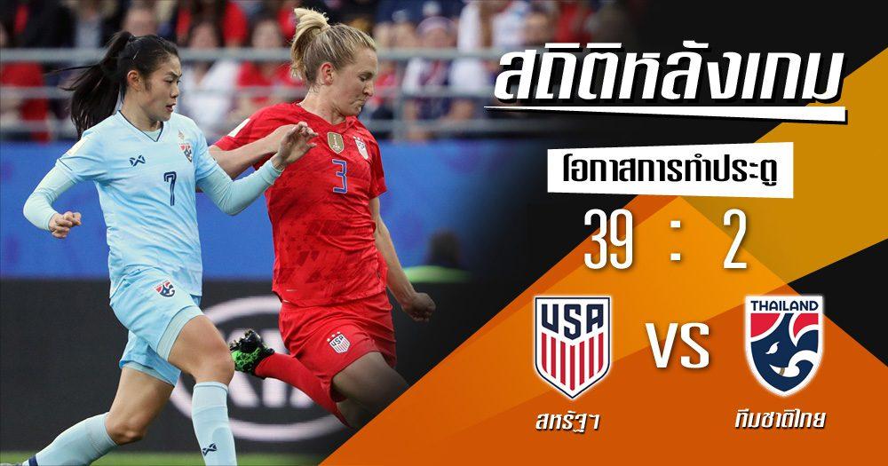 สถิติหลังเกม: สหรัฐอเมริกา vs ทีมชาติไทย !! (11 มิ.ย. 62)