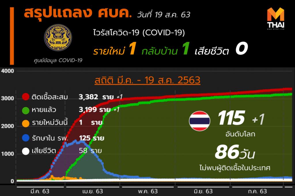 สรุปแถลงศบค. โควิด 19 ในไทย 19 ส.ค. 63