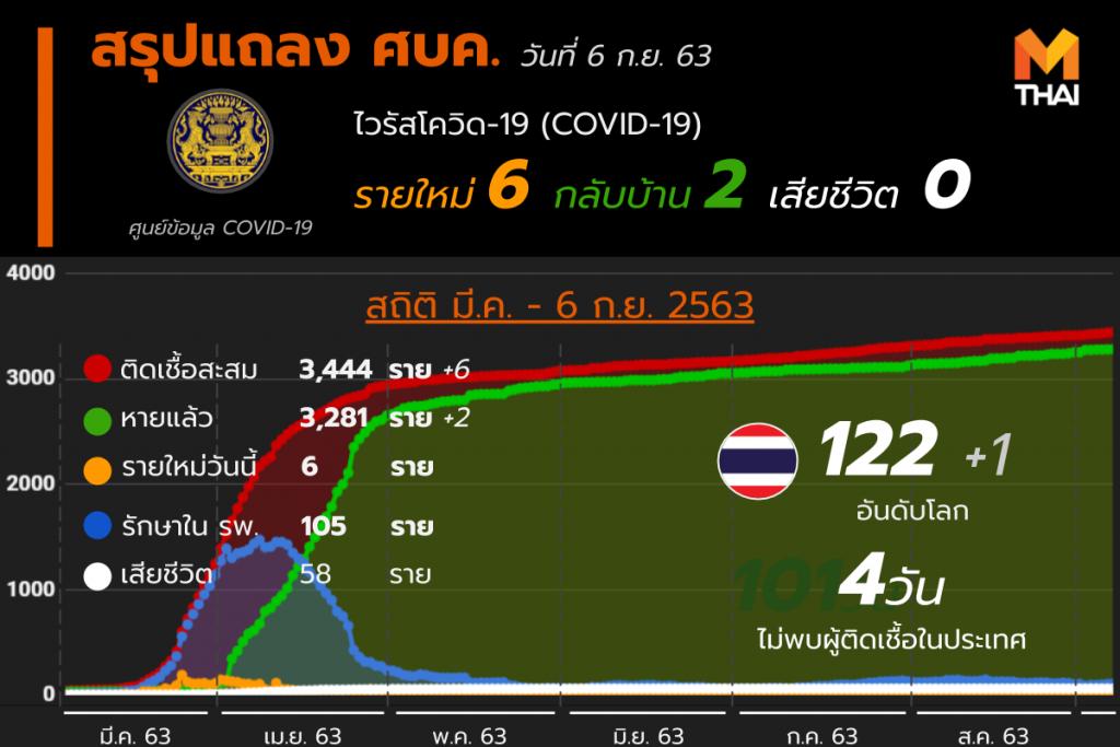 สรุปแถลงศบค. โควิด 19 ในไทย 6 ก.ย. 63