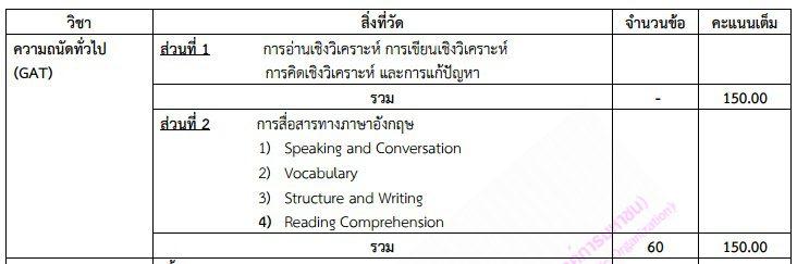 เนื้อหาการสอบวิชาความถนัดทั่วไป (GAT) และความถนัดทางวิชาการและวิชาชีพ (PAT) ประจำปีการศึกษา 2560