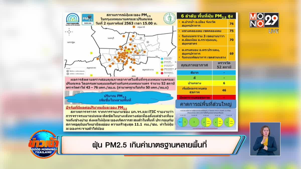 ฝุ่น PM2.5 เกินค่ามาตรฐานหลายพื้นที่