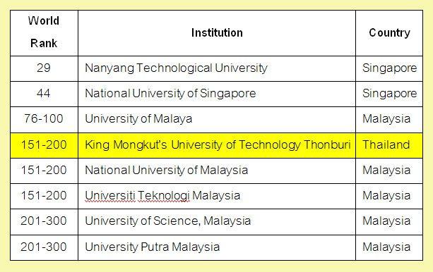 ประเทศใน Southeast Asia ที่ติดอันดับโลกในสาขา Mechanical Engineering