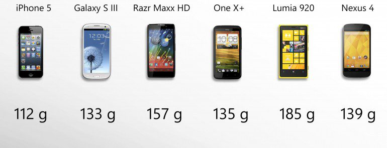 6 สุดยอดสมาร์ทโฟนแห่งปี 2012