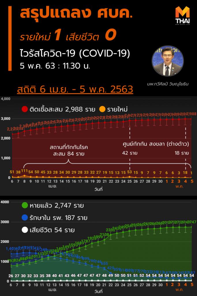 สรุปแถลงศบค. โควิด 19 ในไทย วันนี้ 5/05/2563   11.30 น.