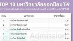 10 อันดับมหาวิทยาลัยยอดนิยม แอดมิชชั่น 2559