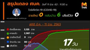 สรุปแถลงศบค. โควิด 19 ในไทย วันนี้ 11/06/2563 | 11.30 น.