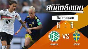 สถิติหลังเกม : เยอรมัน 1-2 สวีเดน (29 มิ.ย. 62)
