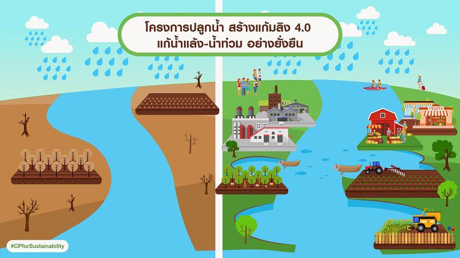 ซีพีเร่งขับเคลื่อนโครงการปลูกน้ำ ต่อยอดแนวคิดแก้มลิง ส่งเสริมเกษตรกรเป็นอยู่อย่างยั่งยืน