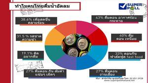 โพลเผย คนไทย 97.4% ชอบดื่มน้ำอัดลม โดยเฉพาะผู้ชาย
