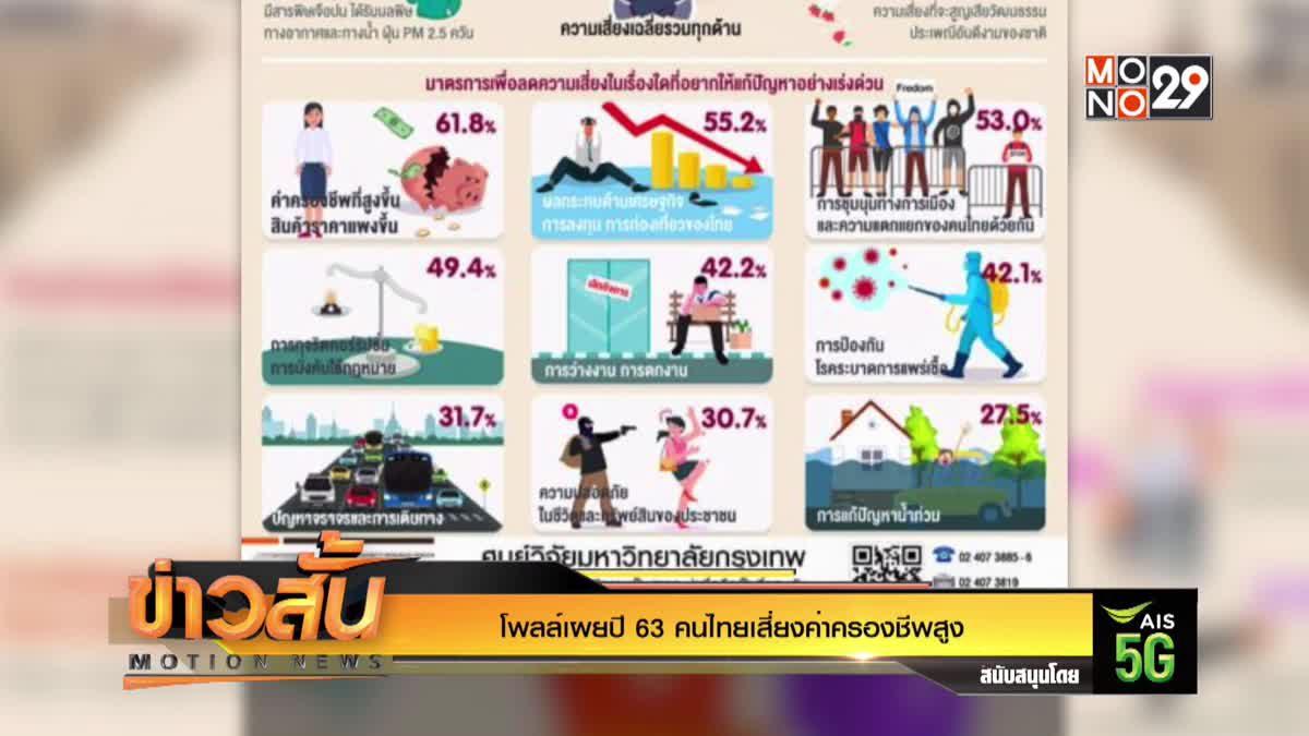 โพลล์เผยปี 63 คนไทยเสี่ยงค่าครองชีพสูง