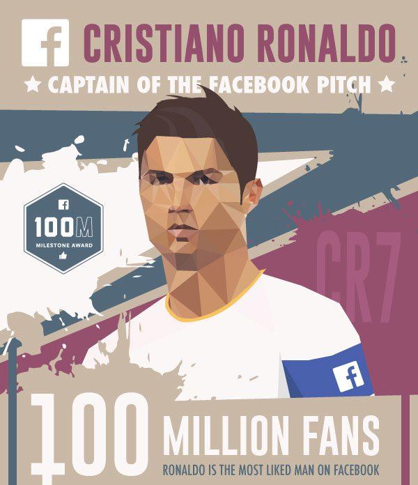 Ronaldo 100M likes  (2)