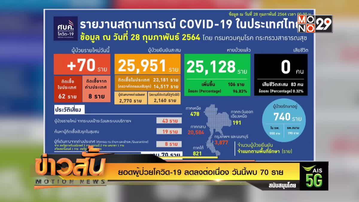 ยอดผู้ป่วยโควิด-19 ลดลงต่อเนื่อง วันนี้พบ 70 ราย