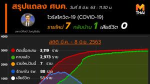 สรุปแถลงศบค. โควิด 19 ในไทย วันนี้ 08/06/2563 | 11.30 น.