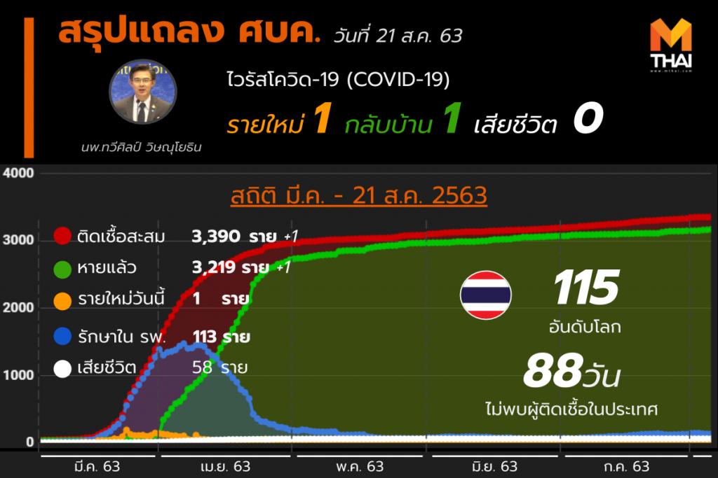 สรุปแถลงศบค. โควิด 19 ในไทย 21 ส.ค. 63