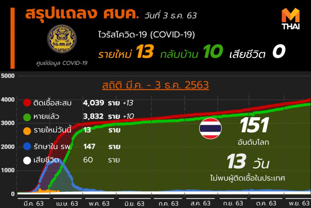 โควิด-19 ในไทย วันที่ 3 ธ.ค. 63