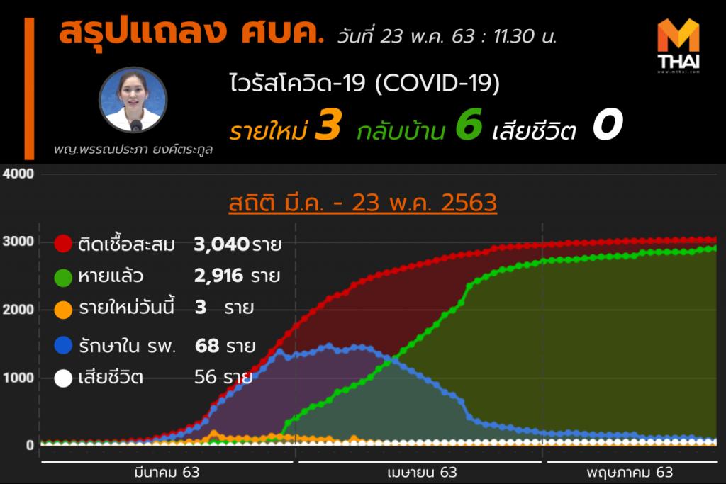 สรุปแถลงศบค. โควิด 19 ในไทย วันนี้ 23/05/2563 | 11.30 น.
