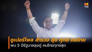 """โพลชี้ 5 ปี รัฐบาล """"ลุงตู่"""" คนไทยทุกข์สุด"""