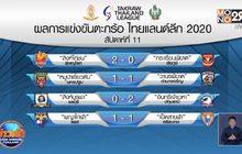 ปทุมธานีบุกทุบชลบุรี 2-0 นำฝูงตะกร้อลีก