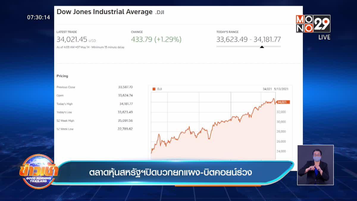 ตลาดหุ้นสหรัฐปิดบวกยกแผง-บิตคอยน์ร่วง