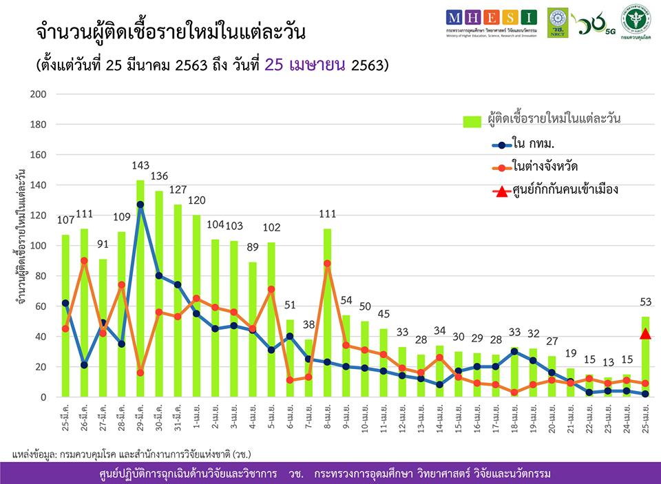 สรุปแถลงศบค. โควิด 19 ในไทย วันนี้ 25/04/2563 | 11.30 น.