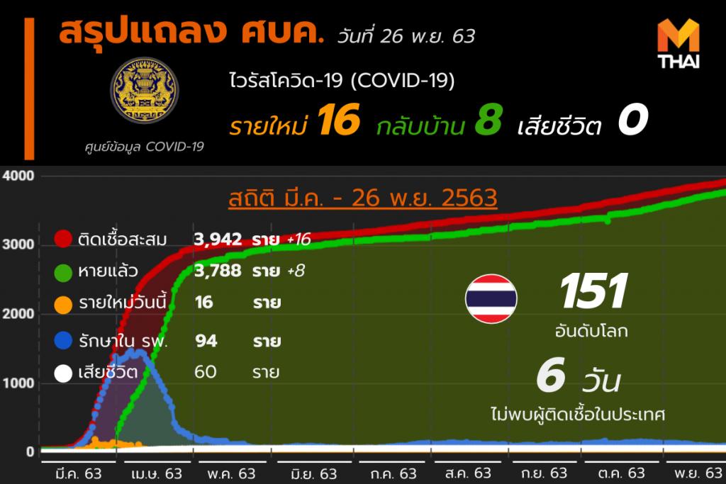 โควิด-19 ในไทย วันที่ 26 พ.ย. 63