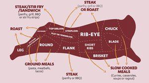 เทคนิคการเลือก เนื้อออสเตรเลีย เนรมิตเมนูเด็ดที่บ้าน ให้เหมือนร้านเนื้อหรู