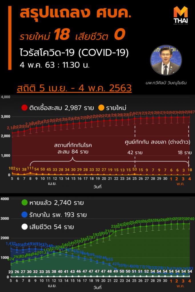 สรุปแถลงศบค. โควิด 19 ในไทย วันนี้ 4/05/2563 | 11.30 น.