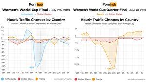 Pornhub เผย ฟุตบอลโลกหญิง 2019 ทำคนเข้ามาเสพความสยิวลดลงอย่างเห็นได้ชัด