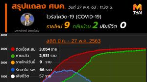 สรุปแถลงศบค. โควิด 19 ในไทย วันนี้ 27/05/2563 | 11.30 น.