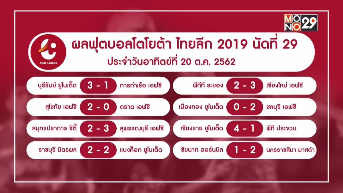 ผลฟุตบอลไทยลีกและข่าวกีฬาไทยที่น่าสนใจ