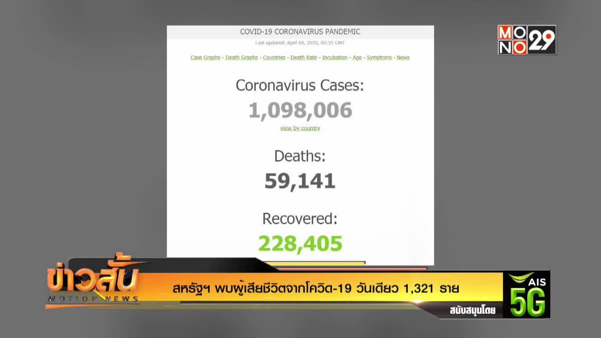 สหรัฐฯ พบผู้เสียชีวิตจากโควิด-19 วันเดียว 1,321 ราย