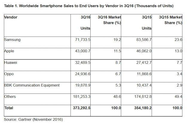 worldwide-smartphone-sales_1