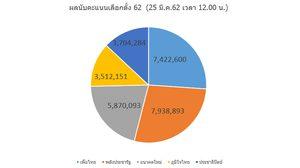 ผลการเลือกตั้ง2562: ผลการนับคะแนนล่าสุด จาก กกต.