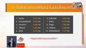 สตม.เผย ต่างชาติพำนักในไทยสูงถึง 1.6 ล้านคน