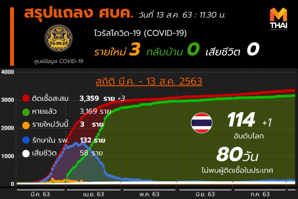 สรุปแถลงศบค. โควิด 19 ในไทย 13 ส.ค. 63