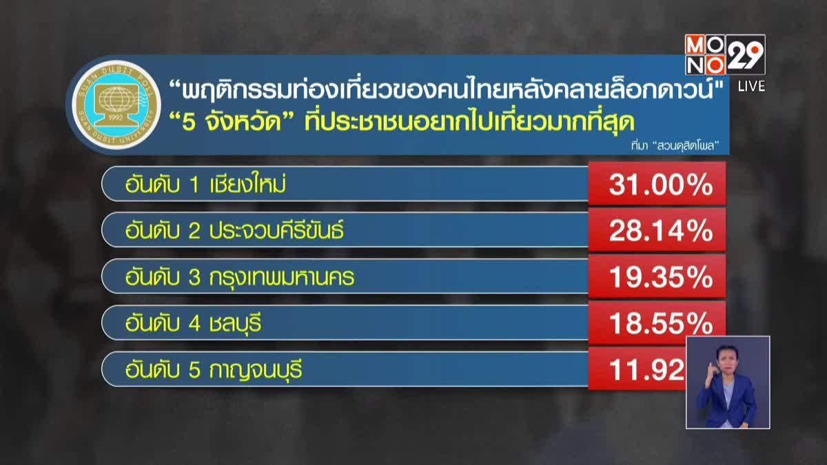 """""""สวนดุสิตโพล"""" เผยคนไทยยังไม่พร้อมให้ต่างชาติกลับเข้ามาเที่ยว"""